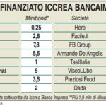 Iccrea BancaImpresa punta su acquisition finance, minibond (in arrivo Tenute Piccini e UBC) e project finance