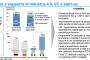 Nuovo record di startup innovative in Italia