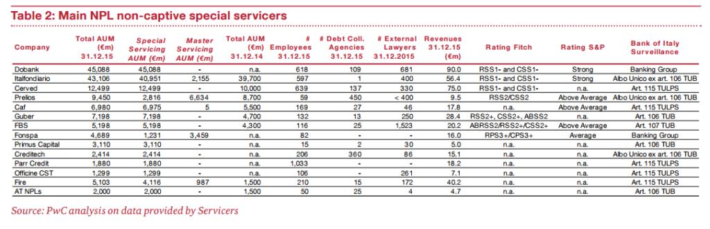 revenues-servicer