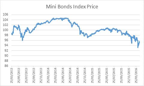 minibond-index