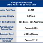A fine gennaio 133 minibond quotati per 1,26 mld di euro