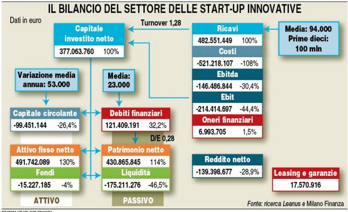 startupleanus