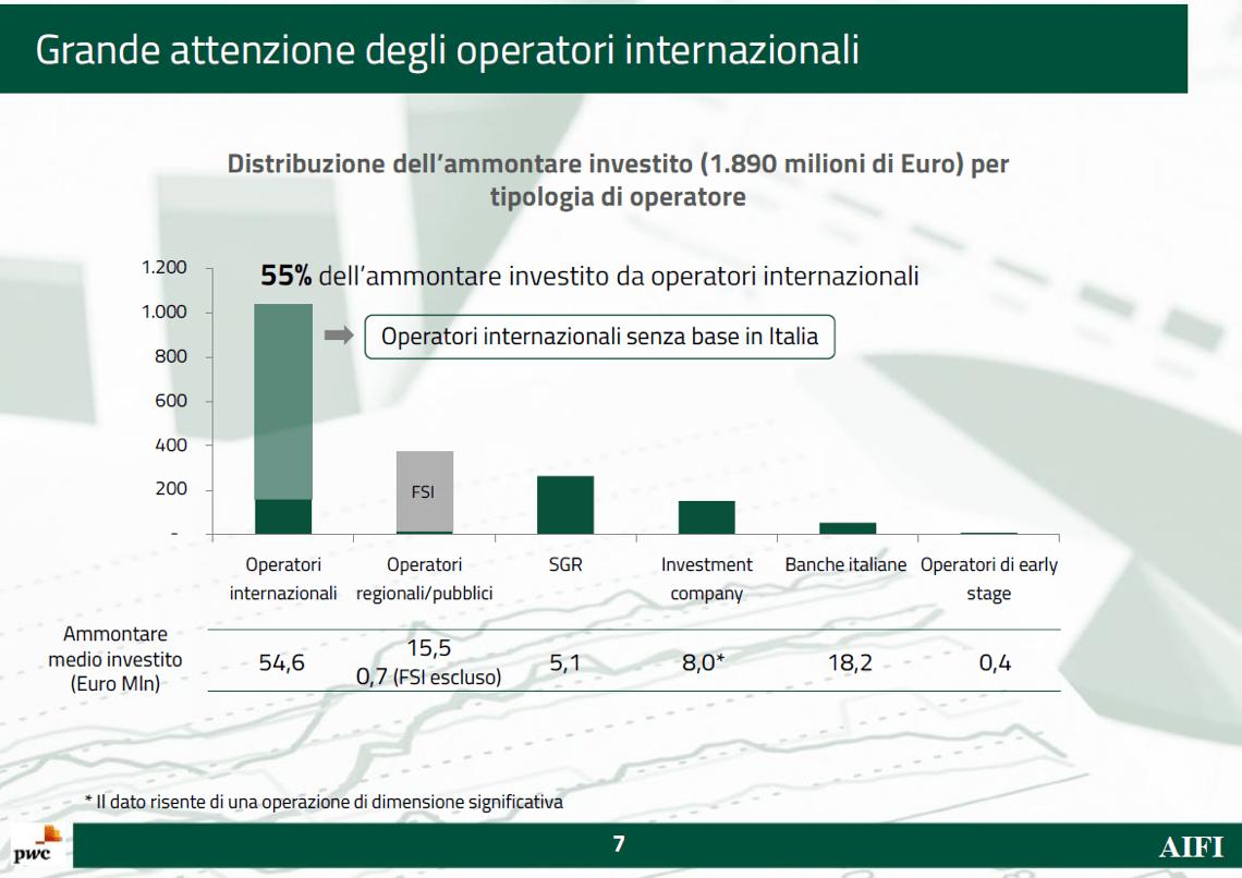 I manager di LBO Italia entrano in GF spa. Finanziano Emisys e Tikehau