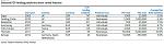 Minibond, Pop Vicenza e Finint ai vertici della classifica degli arranger