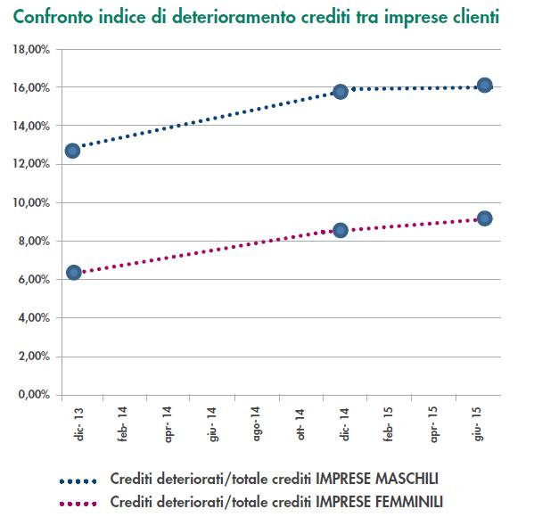 Minibond e debito delle pmi, ecco chi l'ha sottoscritto