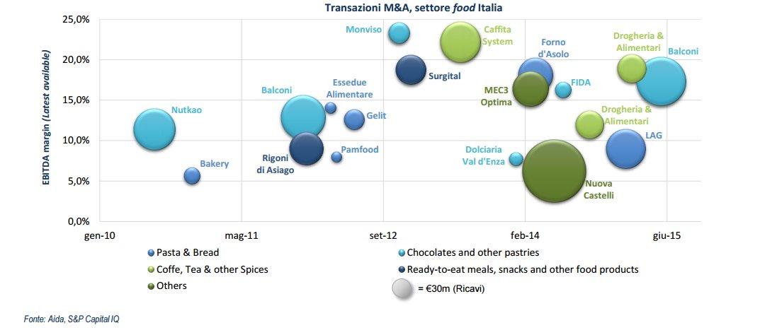 Mutti cerca gli advisor per pianificare la crescita futura con Borsa, fondi e m&a