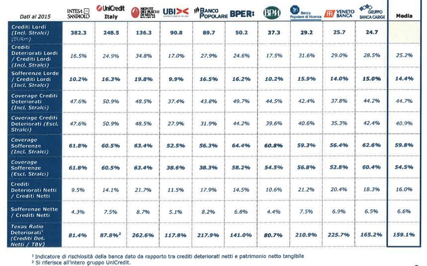 Se tutti avessero il rating, la maggior parte degli emittenti di minibond cadrebbe tra BBB e B