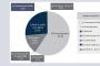 Dea Capital  punta sul recupero crediti e compra SPC Credit Management