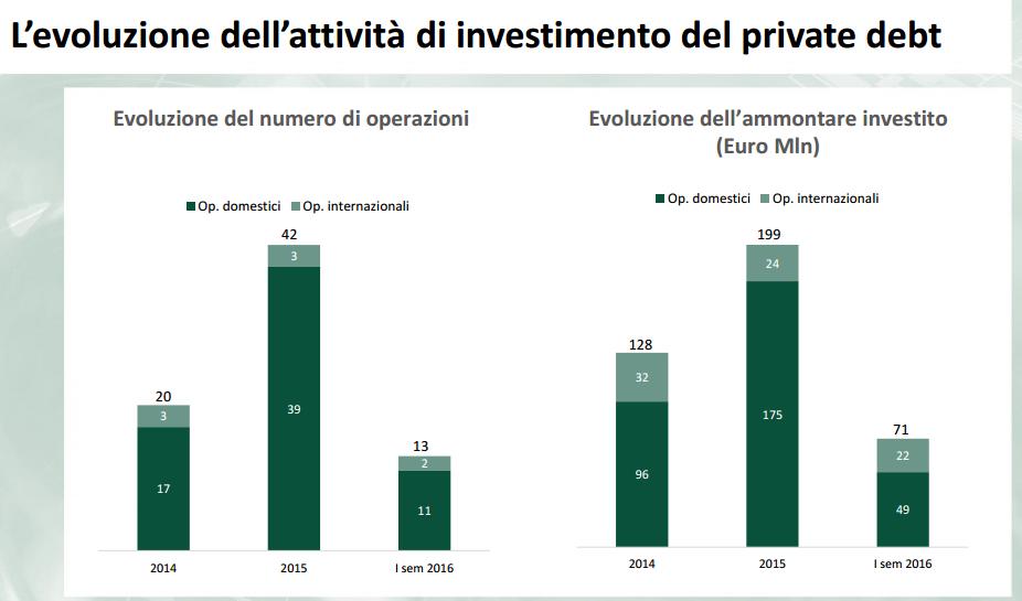 investimentiPDH1