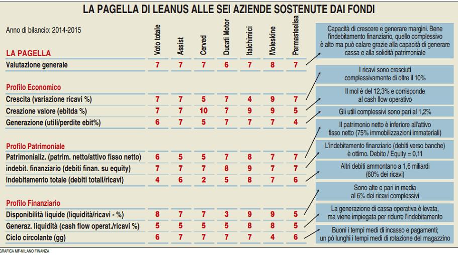 pagella Leanus