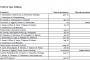 Le migliori pmi dell'Emilia Romagna sono 128. I bilanci 2015 ai raggi x
