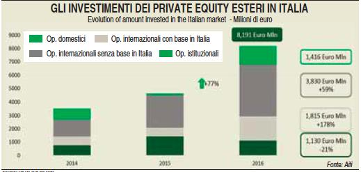investimentifondiesteri
