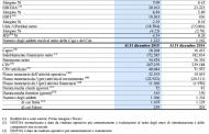 Per Italtel ricapitalizzazione da 115 mln euro. Exprivia all'81%