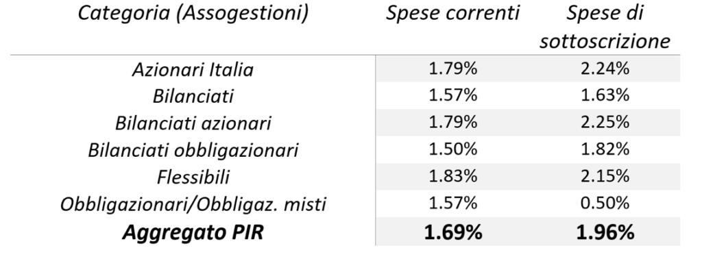 Pir-commisisoni