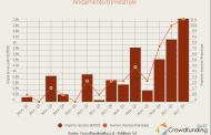 L'equity crowdfunding in Italia raccoglie 5 mln in 6 mesi