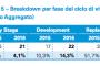 CrowdFundMe già a quota 250 mila euro nella campagna per se stessa, dopo il boom di raccolta dei sei mesi