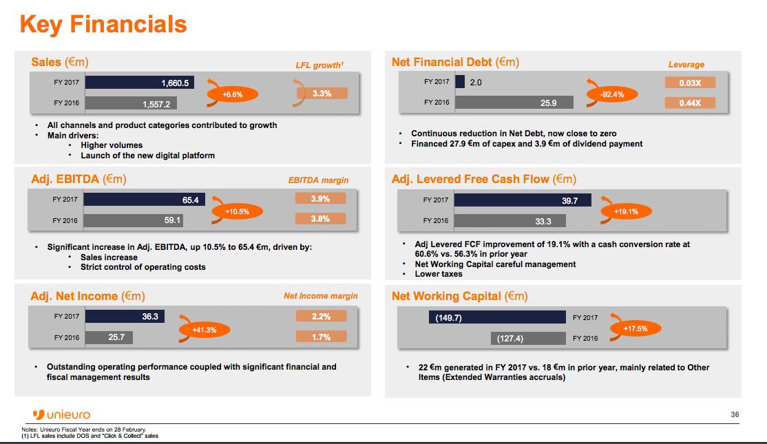 0d96a8679a La holding di Unieuro cede il 17,5% in un'operazione di collocamento ...