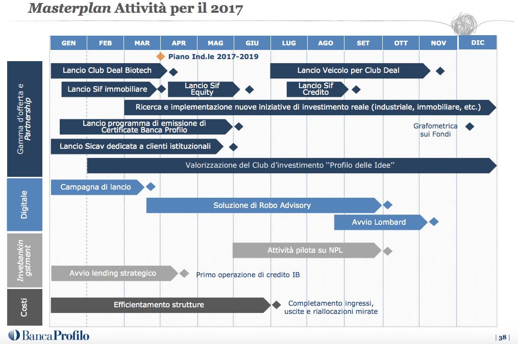 piano industriale Banca Profilo