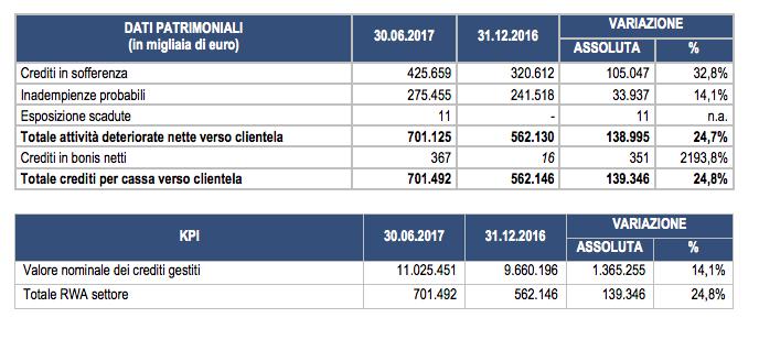 I dati semestrali dell'Area Npl di Banca Ifis