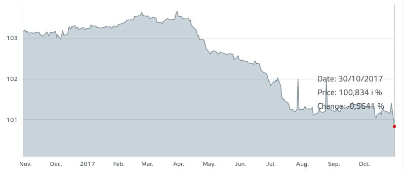 Il bond di Bormioli Rocco Holdings alla Borsa del Lussemburgo