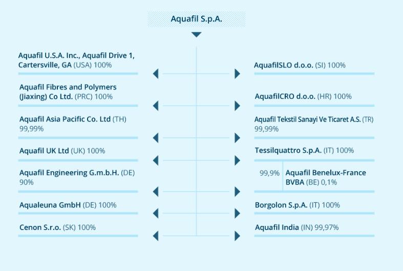 aquafil
