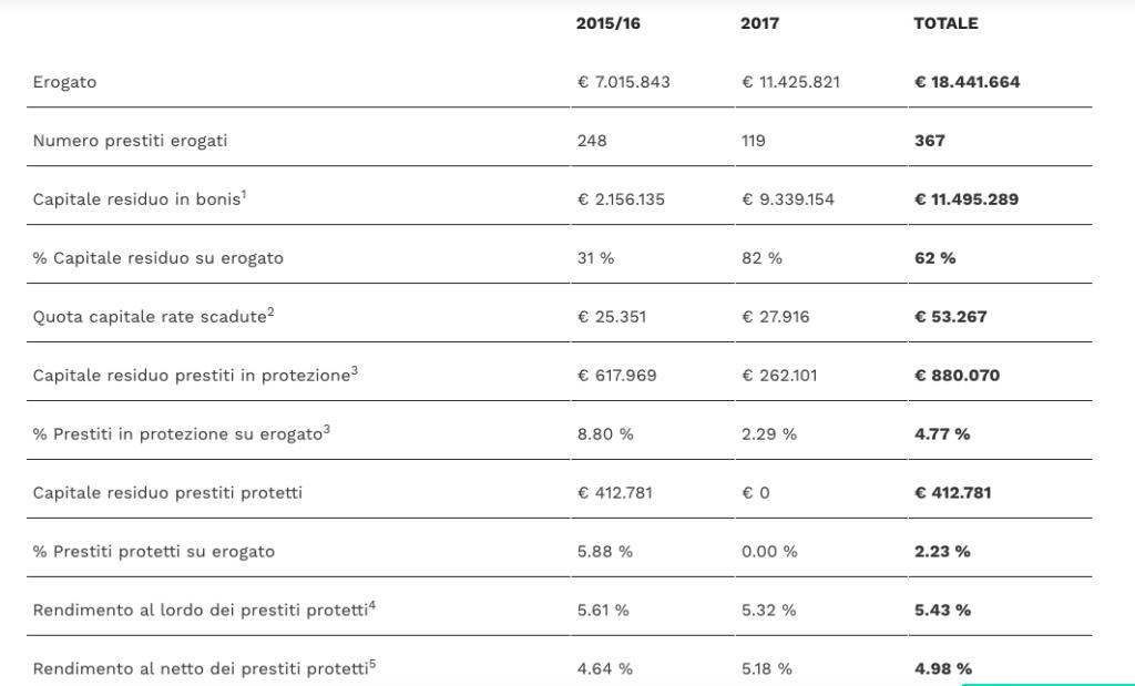Le statistiche di BorsadelCredito.it al 31/10/2017