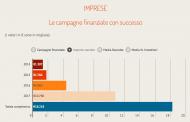 Equity crowdfunding, ecco le campagne in corsa che hanno già raggiunto il target