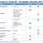 portafoglioF2i