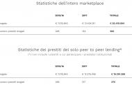 BorsadelCredito incassa altri 1,6 mln dagli investitori