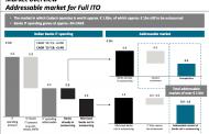 FSI sgr punta sul fintech e compra il 27% di Cedacri per 99 mln. Potrà salire al 33%