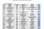 Lindorff-Intrum Iustitia in esclusiva sulla piattaforma di gestione di Npl di Intesa