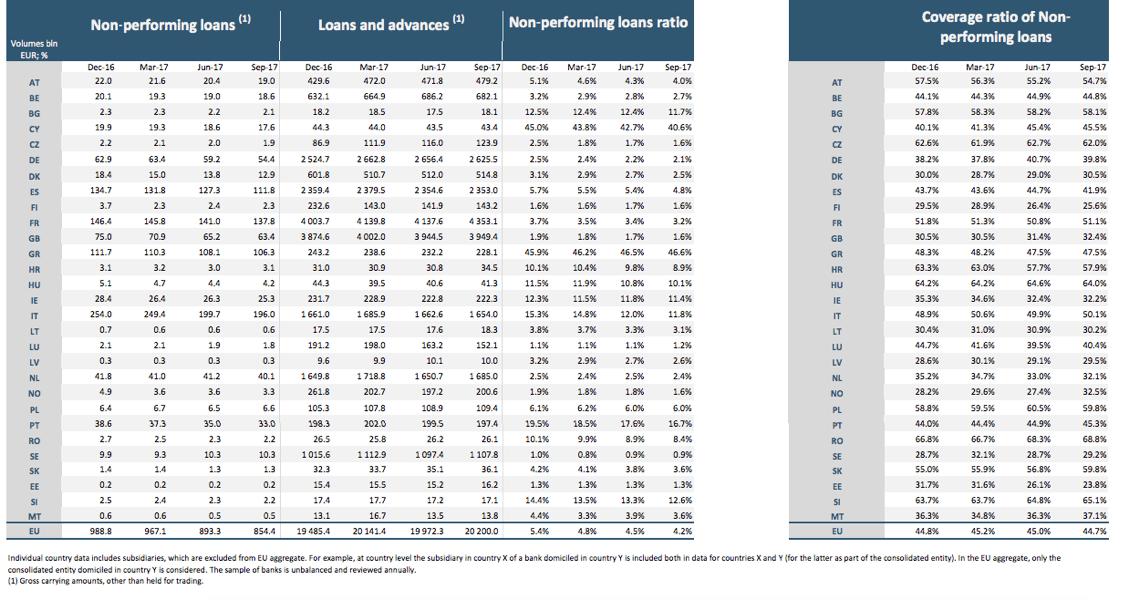Bce, Gualtieri (Ue): ci sono passi avanti su Npl ma non bastano