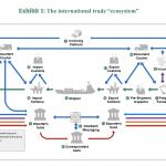 international trade bcg