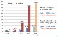 Crowdinvesting a quota 249 mln in Italia. Lo dice l'Osservatorio del Politecnico di Milano