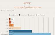 Equity crowdfunding, supera i 23 mln euro la raccolta da inizio anno. Di questi, 2,7 mln in campagne d'agosto