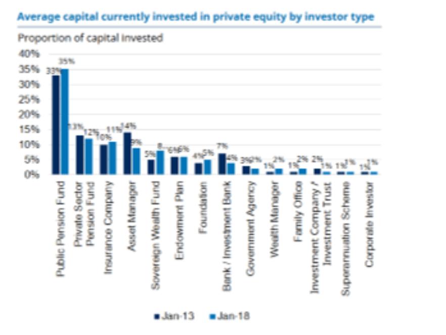 Fonte: Preqin Global Private Equity & Venture Capital Report 2018