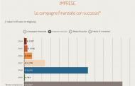 Equity crowdfunding, le piattaforme raccolgono 36 mln euro nel 2018, più di tre volte il dato del 2017