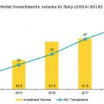 investimenti alberghi 2018 EY