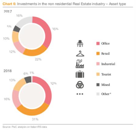 investimenti italia per segmento pwc