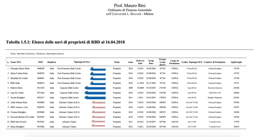 Fonte: Perizia valutativa del prof. Mauro Bini, depositata al tribunale di Torre Annunziata