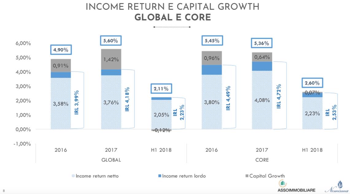 income return e capital growth