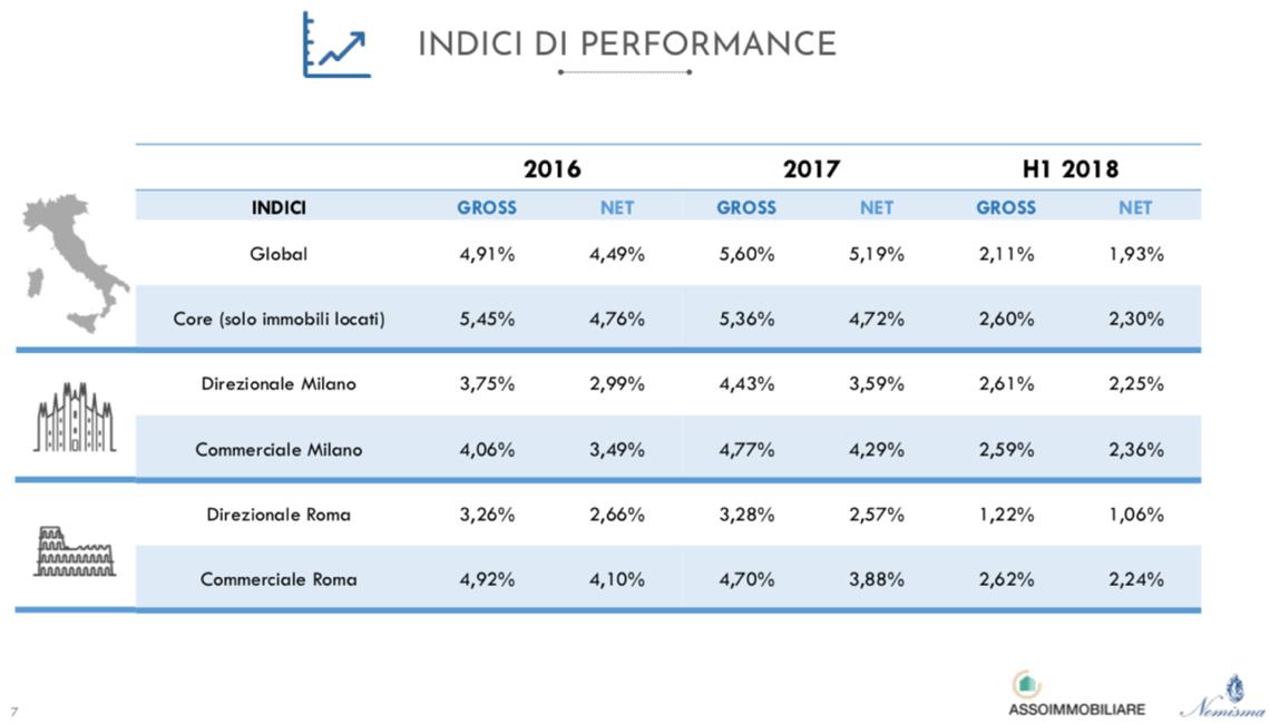 indici di performance