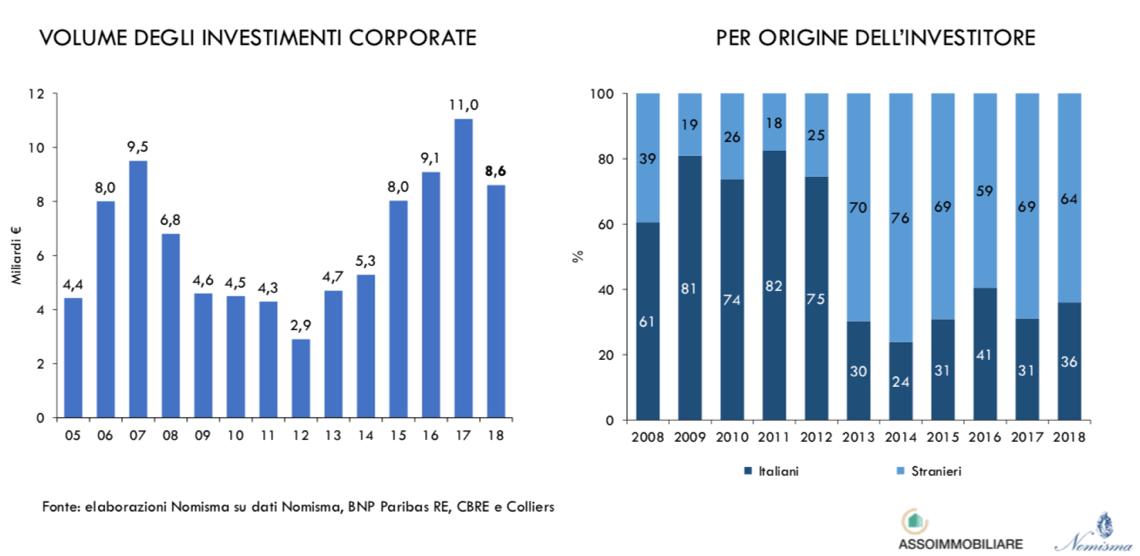 volume investimenti corporate