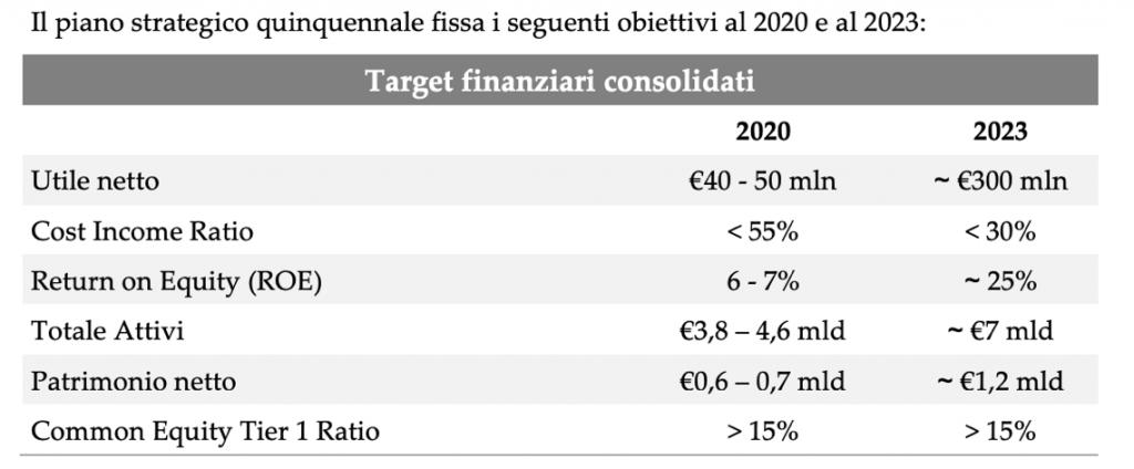 I target del piano di Illimity diffusi a luglio 2018