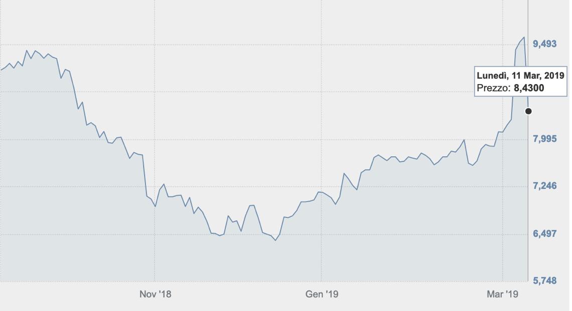 Cerved crolla in Borsa, Advent fa dietrofront: prezzi elevati
