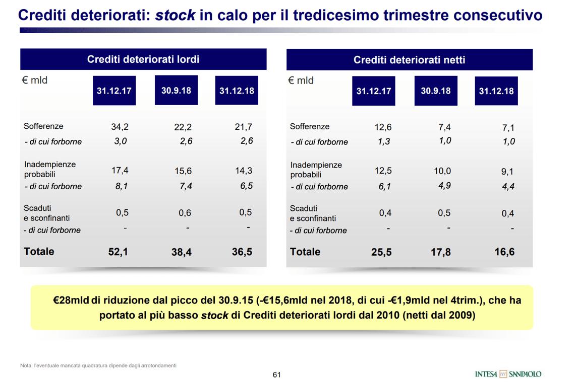 UTPs loans, Prelios in exclusive talks with Intesa Sanpaolo