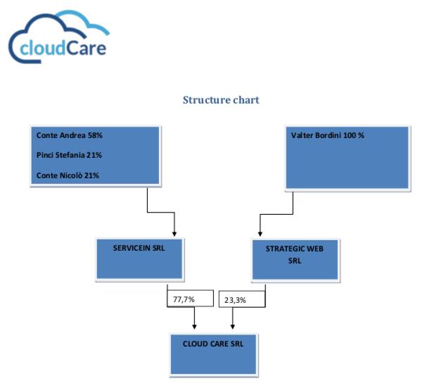 struttura cloud care