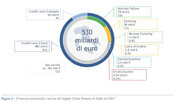 5781a5affb Supply chain finance, ci sono 530 mld euro di crediti commerciali ...
