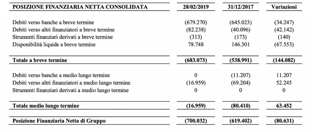 Fonte: comunicato stampa di Trevifin, 1 aprile 2019