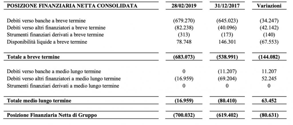 Trevi Finanziaria's accounts